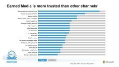 Earned Media Trust