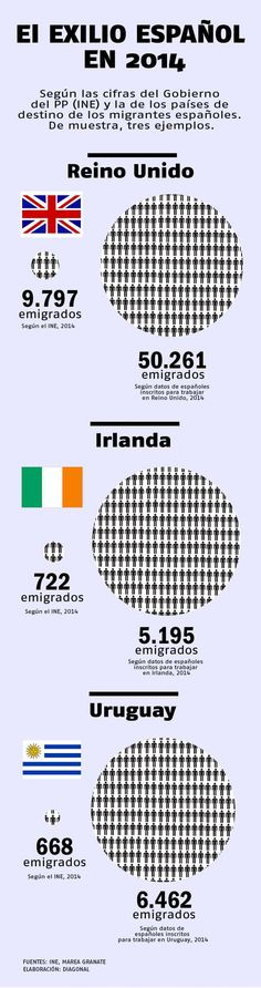 Marea Granate acusa al Gobierno de minimizar la dimensión del exilio económico falseando las cifras de emigrantes