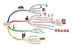 Marketing | Marketing Responsibilities Mindmap