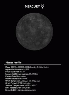 Mercury is the closest planet to the Sun and due to its proximity it is not easily seen except during twilight. For every two orbits of the Sun Mercury completes three rotations about its axis and up until 1965 it was thought that the same side of Mercury constantly faced the Sun.
