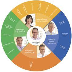 circular org chart with photos
