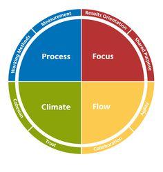 The four pillars of Team Effectiveness...
