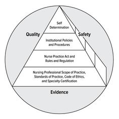 Nursing Care (@nursingcare4)   Twitter Nurse Practice Act, Code Of Ethics, Professional Nurse, Conceptual Framework, Self Determination, Nursing Care, Coding, Twitter, Dna