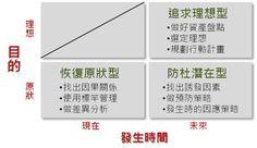 [圖解]定義問題3類型,迅速找出解決方案