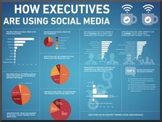 How Execs are Using Social Media
