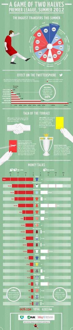 Premier League - Transfert 2012