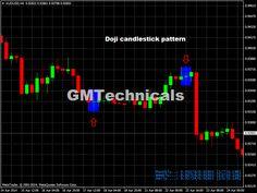 audusd h4 chart doji candlestick pattern