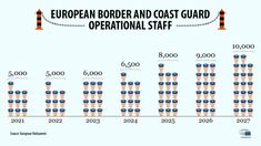 Infographics about the rollout of European Border and Coast Guard operational staff from 2021 to 2027 European Parliament, New Law, Coast Guard, Infographics, News, Spanish, Europe, Infographic