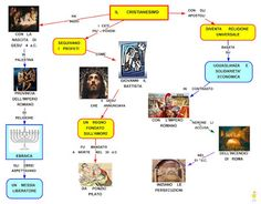 Mappa concettuale: Cristianesimo