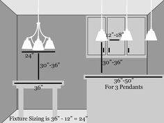 "For general kitchen lighting ceiling mounts, semi-flushes, cans, or even recessed fluorescent fixtures are acceptable. Mini-pendants or island lights may be used for increased task lighting and should be hung about 30"" above the counter depending on ceiling height. Mini-pendants should be spaced 12""-18"" apart. For lighting a smaller eating area like a dinette, the fixture should be hung 30' - 36' inches off the table top and should be at least 12"" less the width of th"