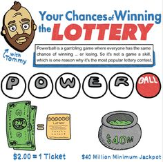Odds of Winning the Lottery: Probability Models- In this infographic, explore the math behind the chances of winning the lottery. In the accompanying classroom activity, students examine an infographic about the likelihood of winning the lottery. Then, they look at data about aluminum can production and recycling in the United States. Finally, students draft their own infographic.