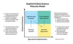 Over the past year we refined this simple model to help map, evaluate and improve our clients' capabilities in data science, it might work for you too. Data Science, Questions To Ask, This Or That Questions, Maturity, Decision Making, Leadership, How To Apply, Model, Google Search