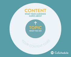 An Easier Way To Tell Your Story Using Content Marketing