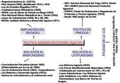 La política agraria española