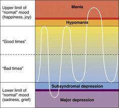 Bipolar type I disorder.