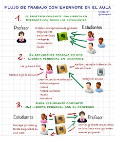 Evernote en el aula. Tres fases para un aprendizaje autónomo y colaborativo
