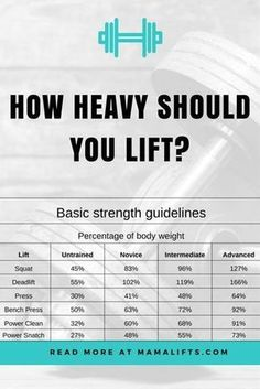 Want to lift heavy, but have no idea how heavy you're truly capable of lifting? Here we go over how to start lifting heavy.