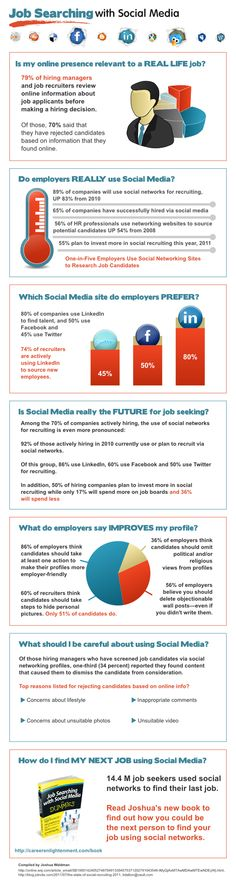Job searching with Social Media #infographic