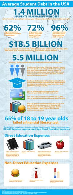 student debt infographics - Google Search