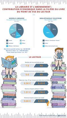 La bibliothèque digitale, complémentaire à l'achat du livre papier ou au téléchargement - Les univers du livre
