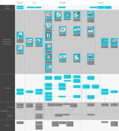 Service blueprints ux methods and templates pinterest service final service blueprint for stage malvernweather Choice Image