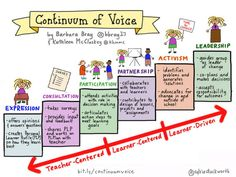 Personalize Learning: Continuum of Voice: What it Means for the Learner #plearnchat #learneragencyUDL
