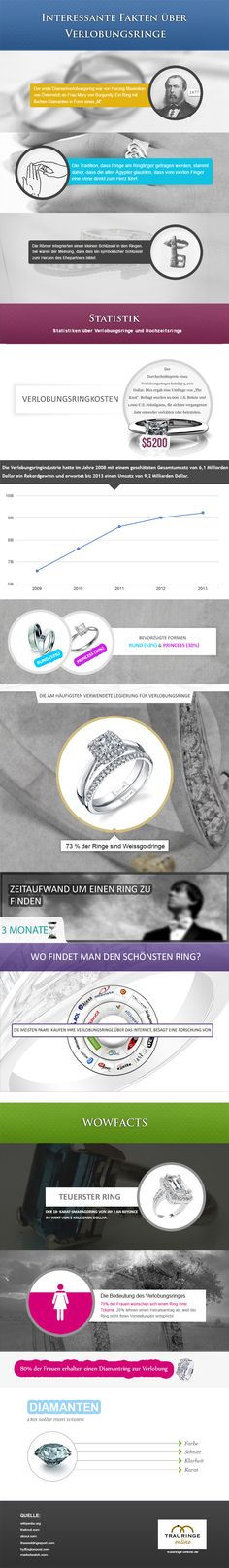 Here at trauringe-online.de, our staff has just finished our first infographic. It talks about some interesting facts about engagement rings that we t Wedding Ring History, Wedding Engagement, Engagement Rings, Facts You Didnt Know, Wedding Expenses, Cool Wedding Rings, People Fall In Love, Information Graphics, Ring Verlobung