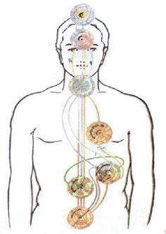 SEGUNDO CHAKRA Chakra Svadhistana, también denominado chakra sacro o centro sacro. Centro de la Voluntad. El segundo chakra se encuentra encima de los genitales. Está ligado al hueso sacro (lat.: o…