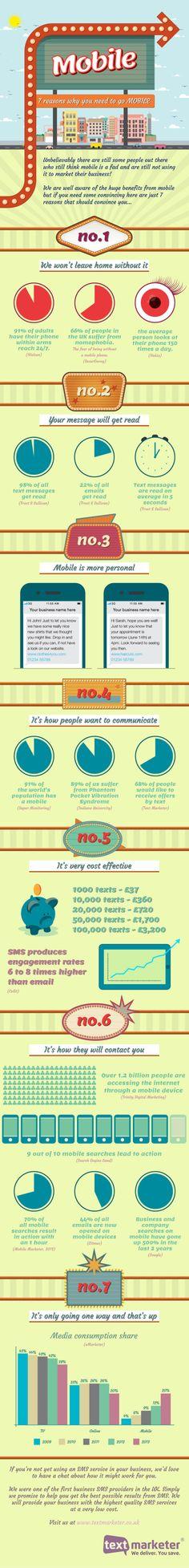 7 raisons pour tout miser sur la publicité mobile ! #SocialMedia #Advertising #RTB #Web