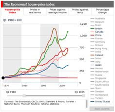 House prices around the world - The Economist recently published an interactive chart that allows you to compare housing markets around the world. You can compare them based on a house-price index;