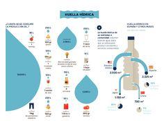 #Infografía La Huella Hídrica Gracias @Ethic_
