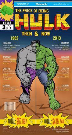 cout d etre un super hero avant maintenant hulk   Le budget pour être un super héro avant et maintenant   wolverine superman super héro spiderman photo marvel infographie image hulk DC Batman avant après