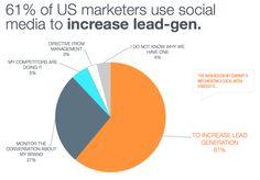 Social media isn't a fad. It's a revolution B2b Social Media Marketing, Revolution, Management, Revolutions