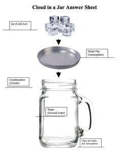"""FREE SCIENCE LESSON - """"How Clouds Are Made, or Cloud in a Jar"""" - Go to The Best of Teacher Entrepreneurs for this and hundreds of free lessons. http://thebestofteacherentrepreneurs.blogspot.com/2013/03/free-science-lesson-how-clouds-are-made.html"""