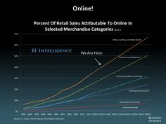 US E-Commerce Growth Is Now Far Outpacing Overall Retail Sales - Business Insider Business Marketing, Online Marketing, Business Tips, Digital Retail, Social Media Trends, Starting Your Own Business, Mobile Marketing, Public Relations, New Technology
