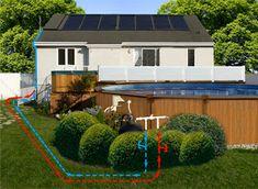 Le chauffage de l'eau de piscine est l'application la plus rentable de l'énergie solaire au Québec