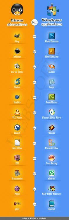 Windows apps vs Linux alternatives | #Linux #Software