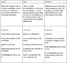 Difference between see, watch and look. Difference between hear and listen. - learn English,words,differences