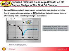 Картинки по запросу not just oil pennzoil