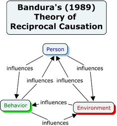bandura and rotter essay Sample essay albert bandura continuous studied the human behavior and made a vast number of major contributions to the expansion of the social learning theory.