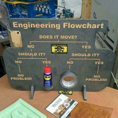Engineering flowchart for the garage or mancave http://www.giftideascorner.com/gifts-coworkers/