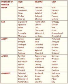 words for emotions, based on intensity of feelings