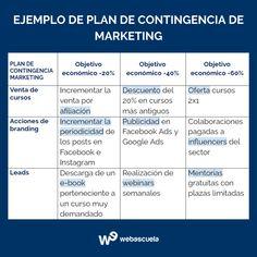 Plan de Contingencia ¿qué es y cómo hacerlo en marketing? Plan General, Online Marketing, Boarding Pass, Accenture Digital, Contingency Plan, Chain Reaction, Natural Disasters