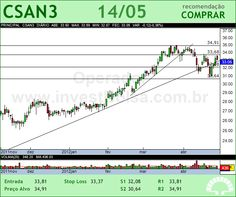 COSAN - CSAN3 - 14/05/2012