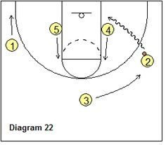 Read and React offense - Baseline wing dribble-penetration, post slides - Coach's Clipboard Coaching Fantasy Basketball, Basketball Plays, Basketball Workouts, Basketball Skills, Basketball Coach, Basketball Stuff, Baseball Jerseys, Football, Logo Shapes
