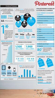 El efecto de Pinterest en las marcas. Infografía sobre Pinterest en español.