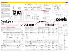 The Java Technology Concept Map 1.0 is an interactive diagram, a web of linked terms, to show the relationships among and uses of the Java technologies. One can use the Map to get an overview of the Java landscape as well as learn more about the details of its components. The map is also available as a printed poster.
