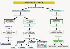 Line Chart, Spanish, Diagram, Teaching, Blog, Maps, Texts, Literatura, Spanish Language