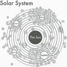 Our solar system including most moons.