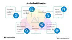 Oracle Cloud Migration Process afsainfosystems.com  #AFSAInfosystems  #Oracle #OracleCloud #Cloud #clouds #cloudcomputing #cloudsecurity #MachineLearning #ArtificialIntelligence #AI #ML #BigData #DataSecurity #Data #BusinessDevelopment #GrowthMindset #TuesdayThoughts #AWS Oracle Cloud, Cloud Computing, Big Data, Growth Mindset, Machine Learning, Coding, Clouds, Thoughts, Ideas